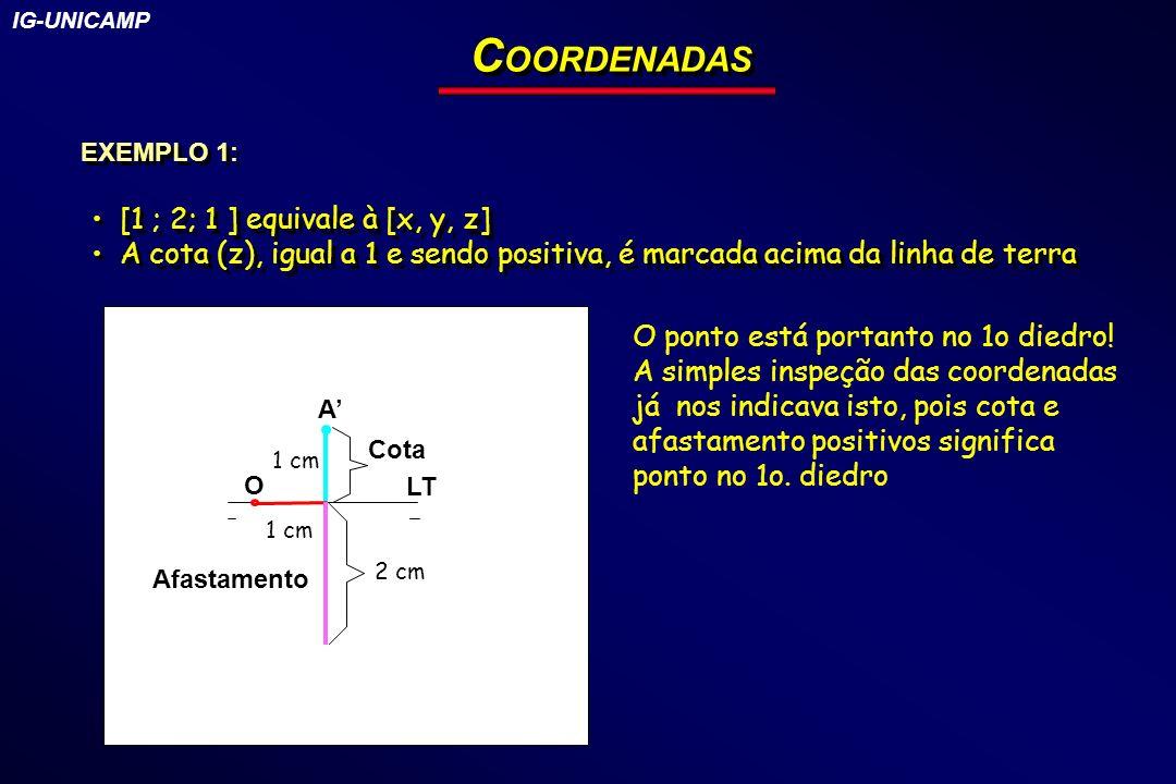 COORDENADAS [1 ; 2; 1 ] equivale à [x, y, z]